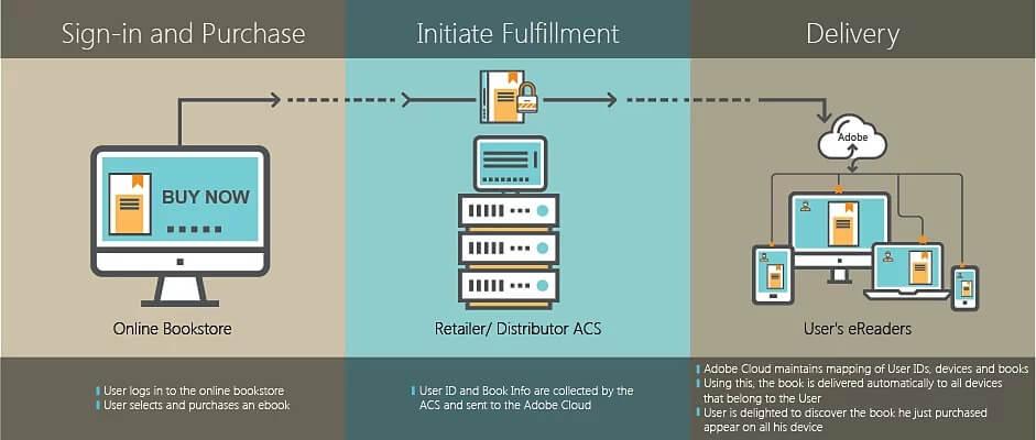 Cómo funciona Adobe Content Server desde la compra de libros hasta la lectura de libros
